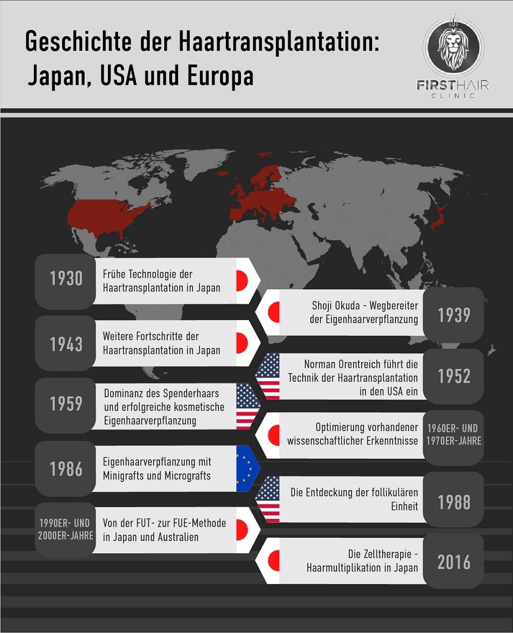 Die Geschichte der Haartransplantation hat seinen Ursprung in Japan